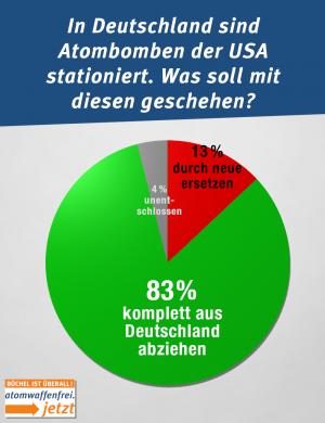 Mehr als 80% der Deutschen will, dass die US-Atomwaffen aus Deutschland komplett abgezogen werden.