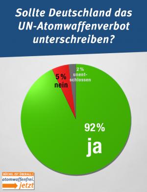 3 Jahre nach der Verabschiedung des UN-Atomwaffenverbots ist die Zustimmung in Deutschland sehr hoch.
